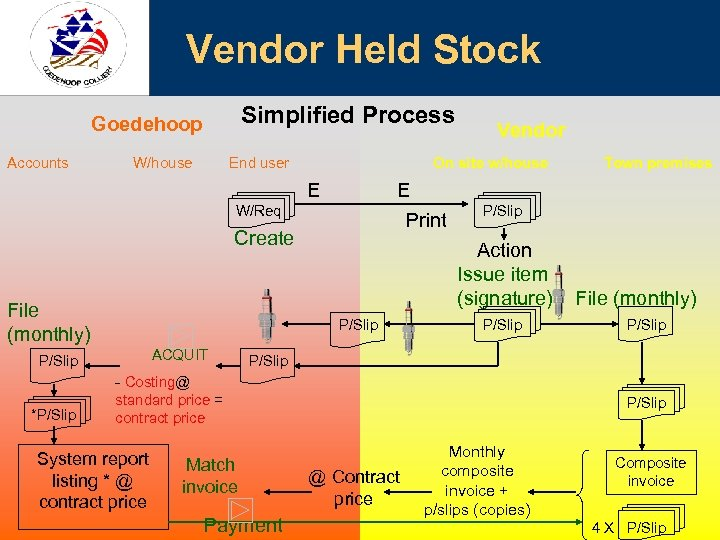 Vendor Held Stock Simplified Process Goedehoop Accounts W/house End user On site w/house E