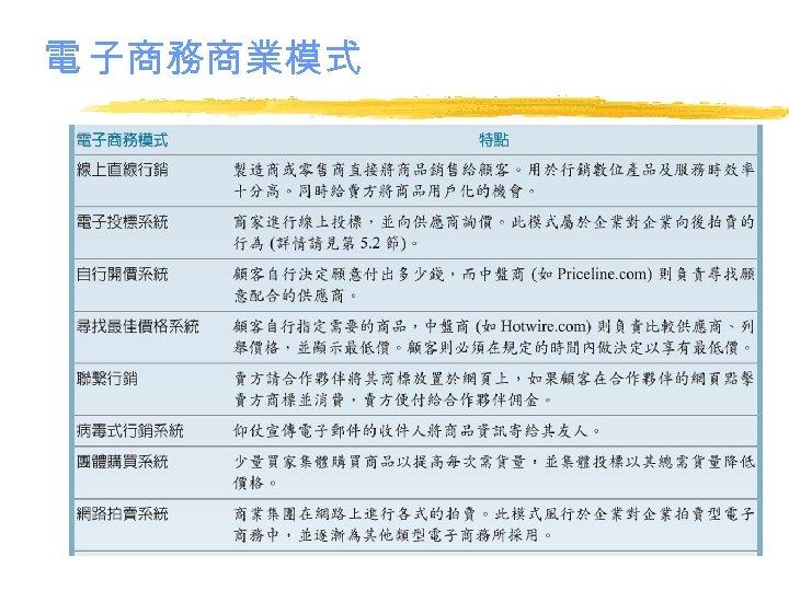 電 子商務商業模式