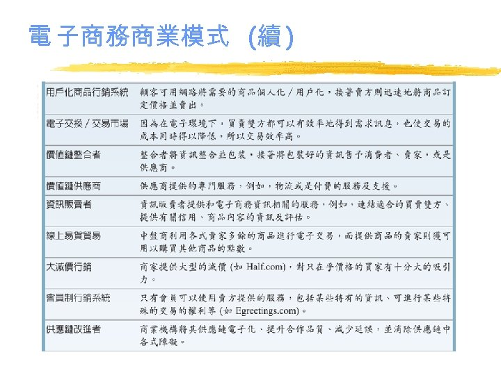 電 子商務商業模式 (續 )
