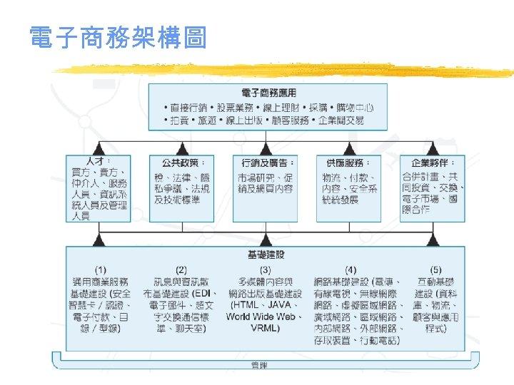 電子商務架構圖