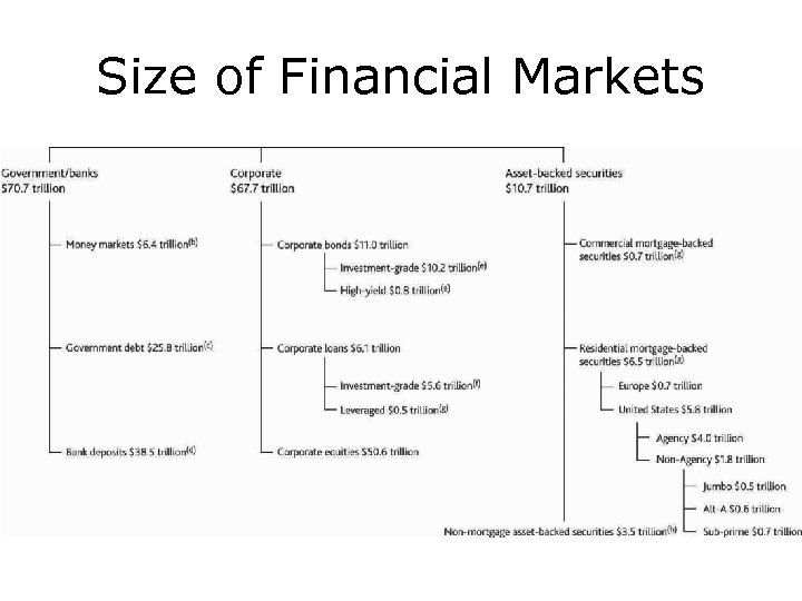 Size of Financial Markets