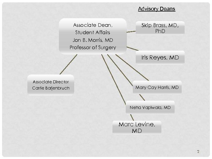 Advisory Deans Associate Dean, Student Affairs Jon B. Morris, MD Professor of Surgery Skip