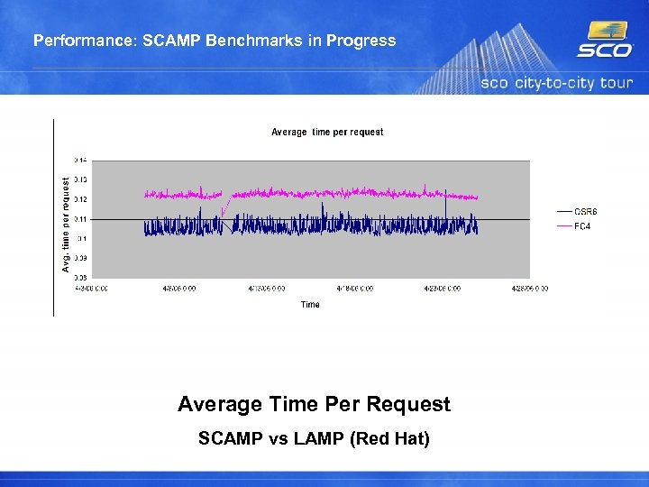 Performance: SCAMP Benchmarks in Progress Average Time Per Request SCAMP vs LAMP (Red Hat)