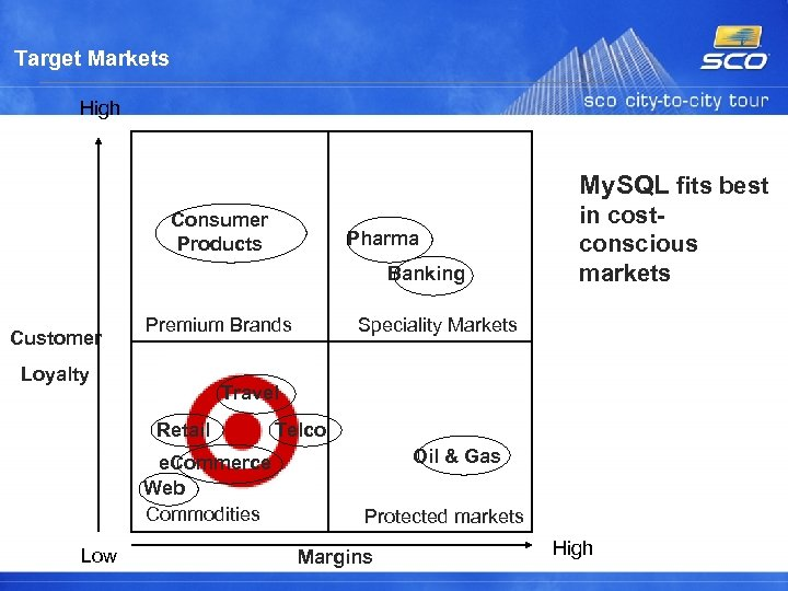 Target Markets High My. SQL fits best Consumer Products Pharma Banking Customer Premium Brands