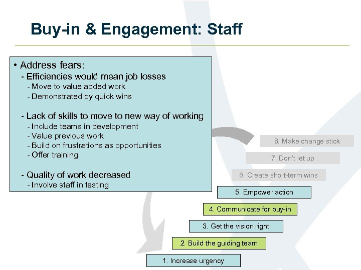 Buy-in & Engagement: Staff • Address fears: - Efficiencies would mean job losses -