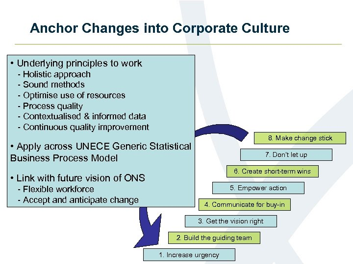 Anchor Changes into Corporate Culture • Underlying principles to work - Holistic approach -