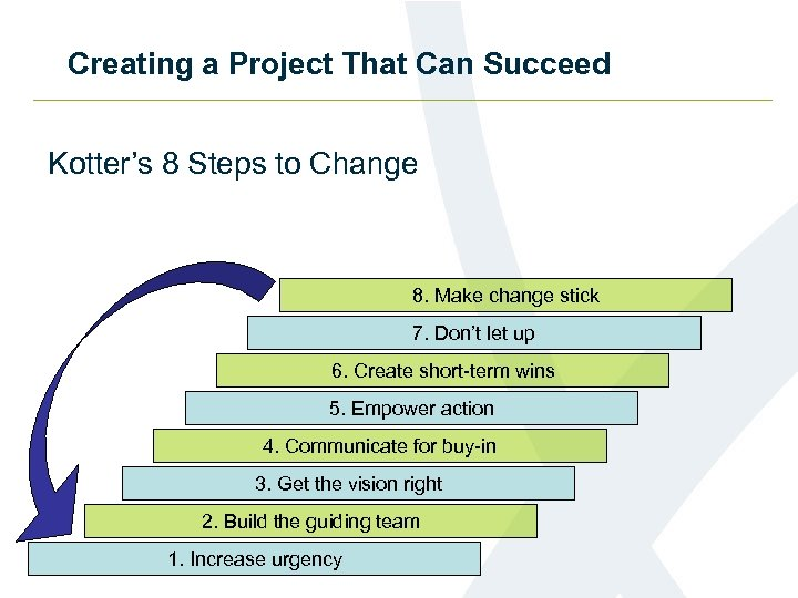 Creating a Project That Can Succeed Kotter's 8 Steps to Change 8. Make change