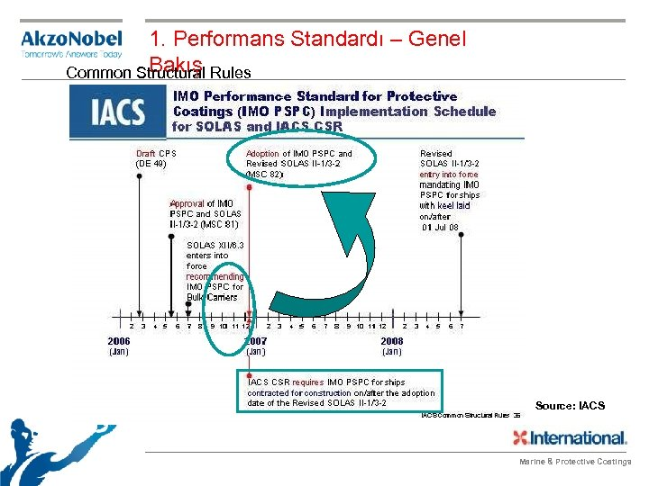 1. Performans Standardı – Genel Bakış Common Structural Rules Source: IACS Marine & Protective