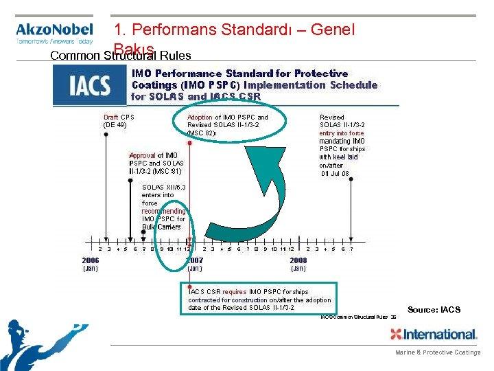1. Performans Standardı – Genel Bakış Common Structural Rules Source: IACS Marine & Protective