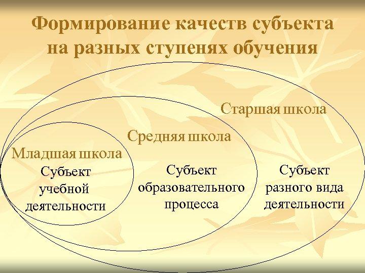 Формирование качеств субъекта на разных ступенях обучения Старшая школа Младшая школа Субъект учебной деятельности