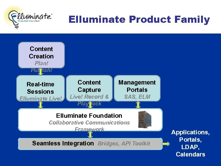 Elluminate Product Family Content Creation Plan! Publish! Content Capture Real-time Sessions Elluminate Live! Management