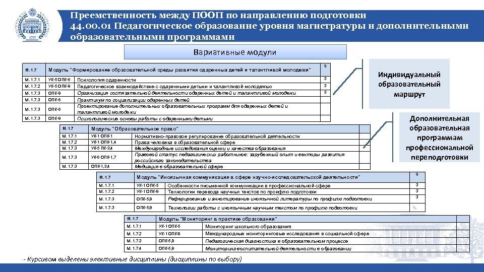 Преемственность между ПООП по направлению подготовки 44. 00. 01 Педагогическое образование уровня магистратуры и