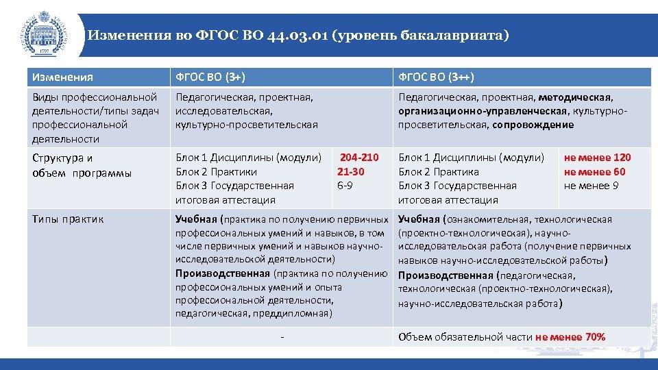 Изменения во ФГОС ВО 44. 03. 01 (уровень бакалавриата) Изменения ФГОС ВО (3+) ФГОС