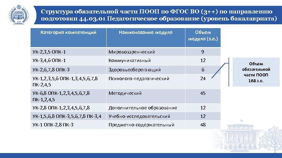 Структура обязательной части ПООП по ФГОС ВО (3++) по направлению подготовки 44. 03. 01