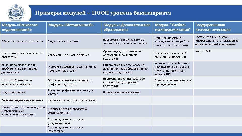 Примеры модулей – ПООП уровень бакалавриата Модуль «Психологопедагогический» Модуль «Дополнительное образование» Модуль