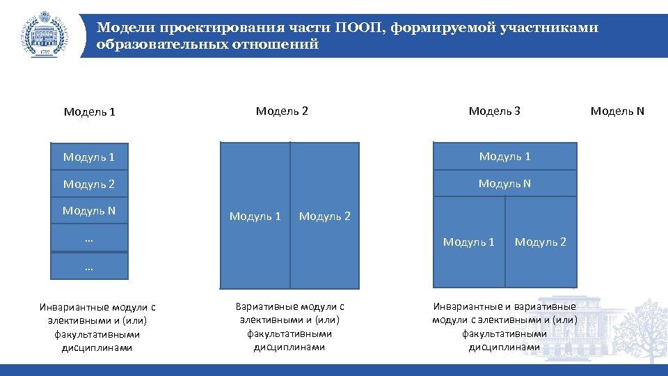 Модели проектирования части ПООП, формируемой участниками образовательных отношений Модель 1 Модель 2 Модель 3