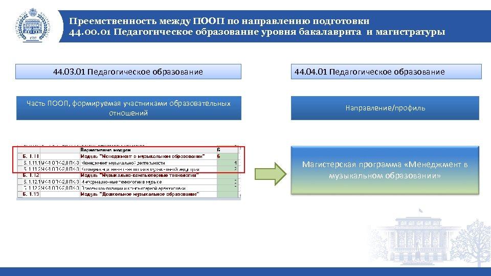 Преемственность между ПООП по направлению подготовки 44. 00. 01 Педагогическое образование уровня бакалаврита и