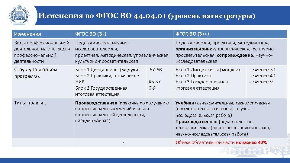 Изменения во ФГОС ВО 44. 01 (уровень магистратуры) Изменения ФГОС ВО (3+) ФГОС ВО
