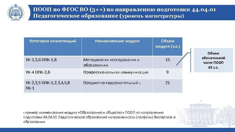 ПООП по ФГОС ВО (3++) по направлению подготовки 44. 01 Педагогическое образование (уровень магистратуры)