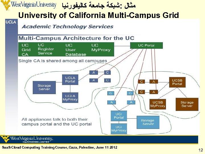 ﻣﺜﺎﻝ : ﺷﺒﻜﺔ ﺟﺎﻣﻌﺔ ﻛﺎﻟﻴﻔﻮﺭﻧﻴﺎ University of California Multi-Campus Grid Saa. S Cloud