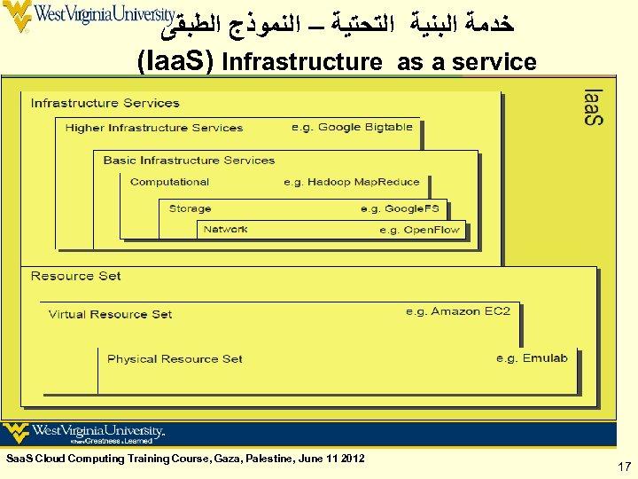 ﺧﺪﻣﺔ ﺍﻟﺒﻨﻴﺔ ﺍﻟﺘﺤﺘﻴﺔ – ﺍﻟﻨﻤﻮﺫﺝ ﺍﻟﻄﺒﻘﻰ (Iaa. S) Infrastructure as a service Saa.