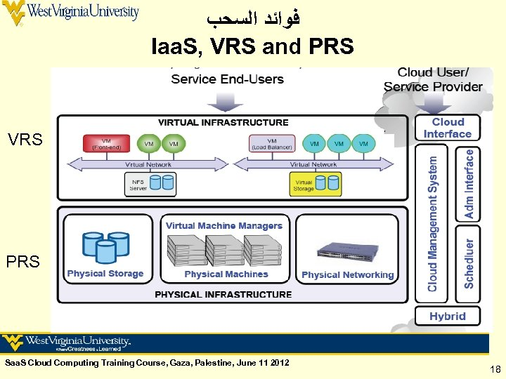ﻓﻮﺍﺋﺪ ﺍﻟﺴﺤﺐ Iaa. S, VRS and PRS VRS PRS Saa. S Cloud Computing