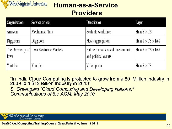 """Human-as-a-Service Providers """"In India Cloud Computing is projected to grow from a 50 Million"""