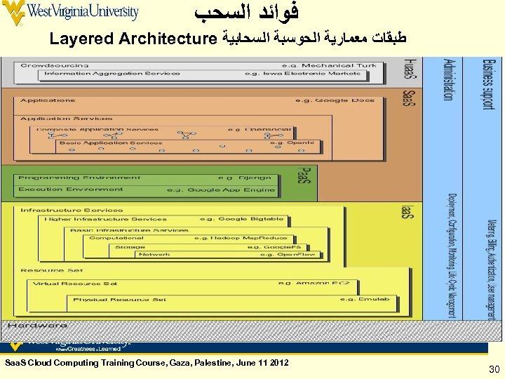 ﻓﻮﺍﺋﺪ ﺍﻟﺴﺤﺐ Layered Architecture ﻃﺒﻘﺎﺕ ﻣﻌﻤﺎﺭﻳﺔ ﺍﻟﺤﻮﺳﺒﺔ ﺍﻟﺴﺤﺎﺑﻴﺔ Saa. S Cloud Computing Training