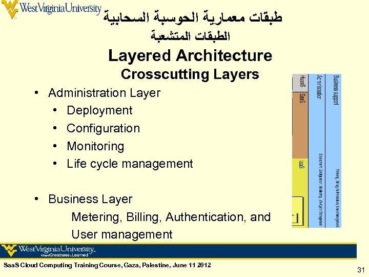 ﻃﺒﻘﺎﺕ ﻣﻌﻤﺎﺭﻳﺔ ﺍﻟﺤﻮﺳﺒﺔ ﺍﻟﺴﺤﺎﺑﻴﺔ ﺍﻟﻄﺒﻘﺎﺕ ﺍﻟﻤﺘﺸﻌﺒﺔ Layered Architecture Crosscutting Layers • Administration Layer
