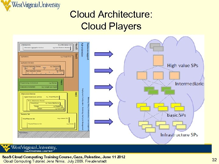 Cloud Architecture: Cloud Players Saa. S Cloud Computing Training Course, Gaza, Palestine, June 11
