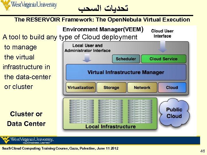ﺗﺤﺪﻳﺎﺕ ﺍﻟﺴﺤﺐ The RESERVOIR Framework: The Open. Nebula Virtual Execution Environment Manager(VEEM) A
