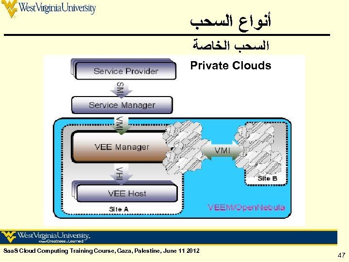 ﺃﻨﻮﺍﻉ ﺍﻟﺴﺤﺐ ﺍﻟﺨﺎﺻﺔ Private Clouds Saa. S Cloud Computing Training Course, Gaza, Palestine,