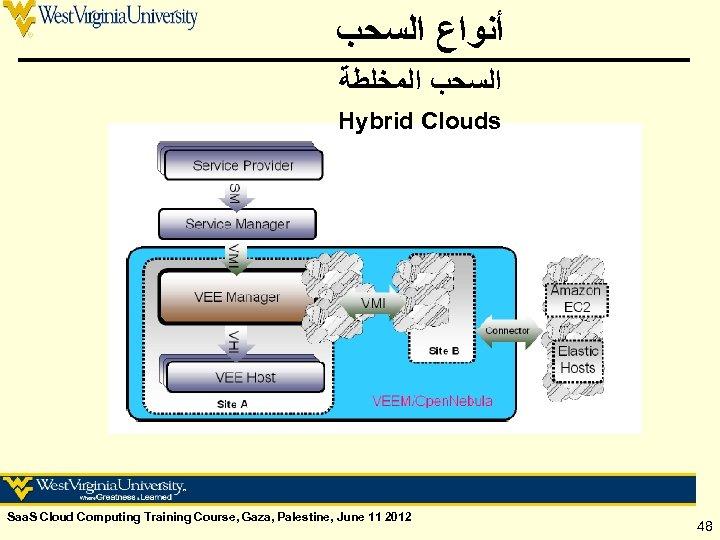 ﺃﻨﻮﺍﻉ ﺍﻟﺴﺤﺐ ﺍﻟﻤﺨﻠﻄﺔ Hybrid Clouds Saa. S Cloud Computing Training Course, Gaza, Palestine,