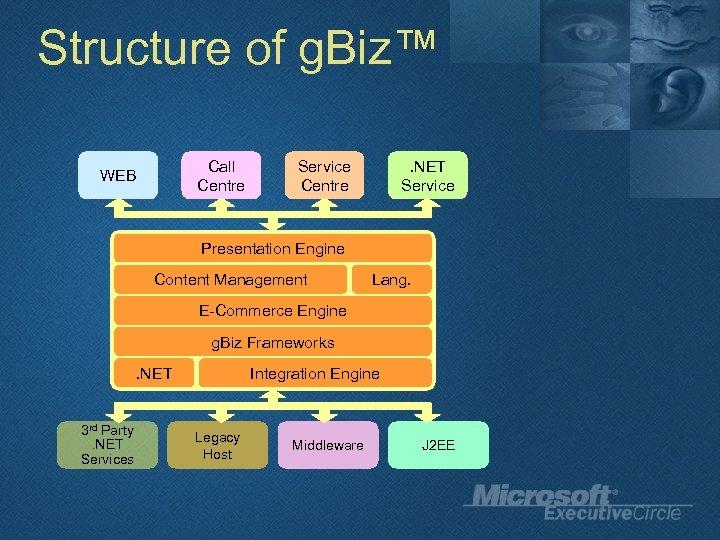 Structure of g. Biz™ Call Centre WEB Service Centre . NET Service Presentation Engine