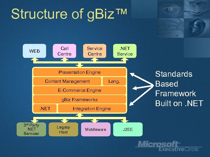 Structure of g. Biz™ Call Centre WEB Service Centre . NET Service Standards Based