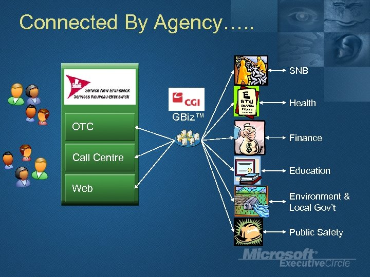 Connected By Agency…. . SNB Health OTC GBiz™ Finance Call Centre Education Web Environment