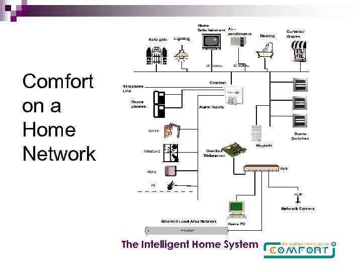 Comfort on a Home Network The Intelligent Home System