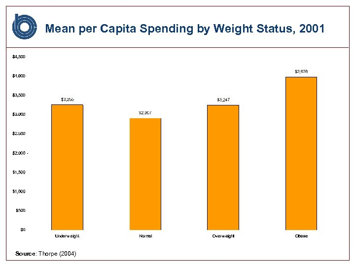 Mean per Capita Spending by Weight Status, 2001 Source: Thorpe (2004)
