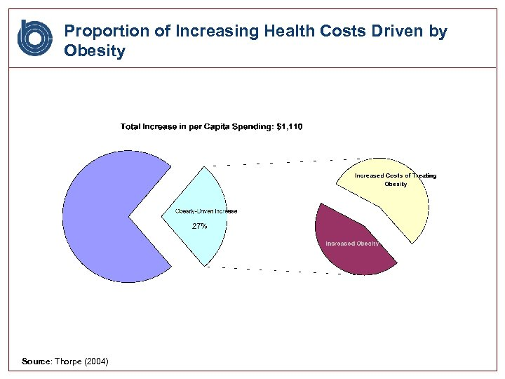 Proportion of Increasing Health Costs Driven by Obesity Source: Thorpe (2004)
