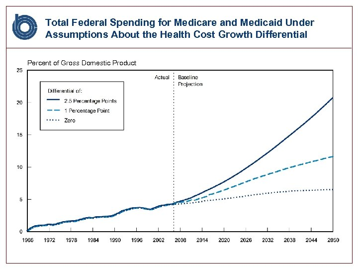 Total Federal Spending for Medicare and Medicaid Under Assumptions About the Health Cost Growth