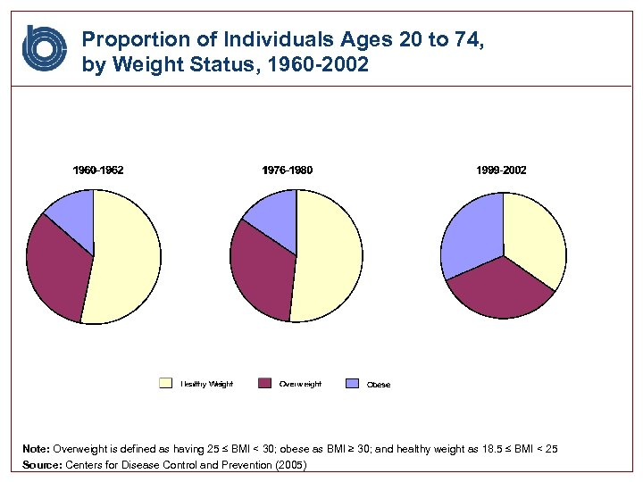 Proportion of Individuals Ages 20 to 74, by Weight Status, 1960 -2002 Note: Overweight