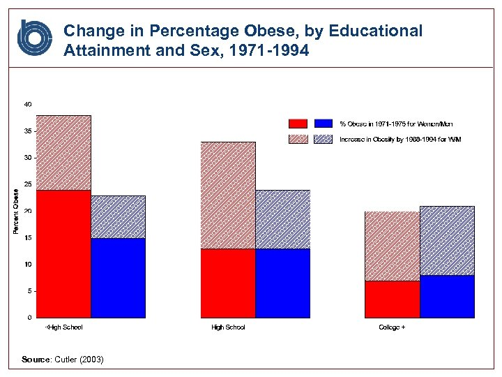 Change in Percentage Obese, by Educational Attainment and Sex, 1971 -1994 Source: Cutler (2003)