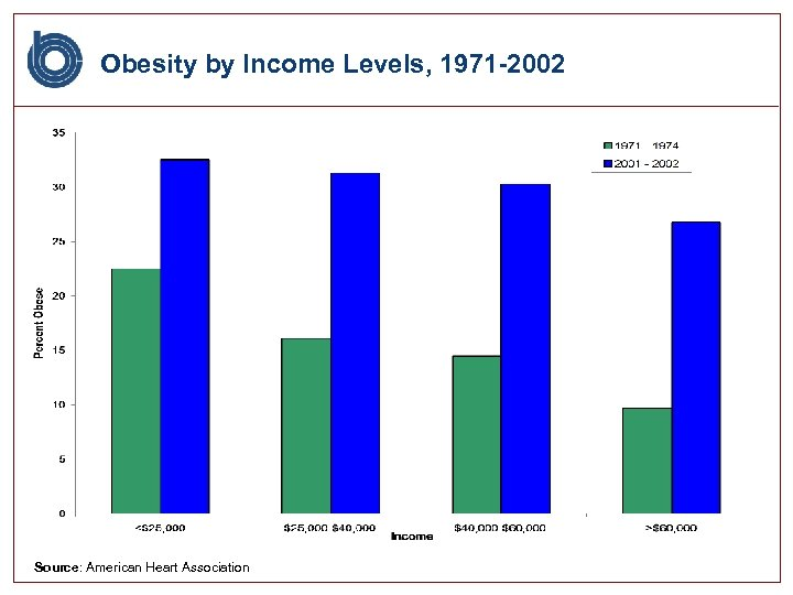 Obesity by Income Levels, 1971 -2002 Source: American Heart Association