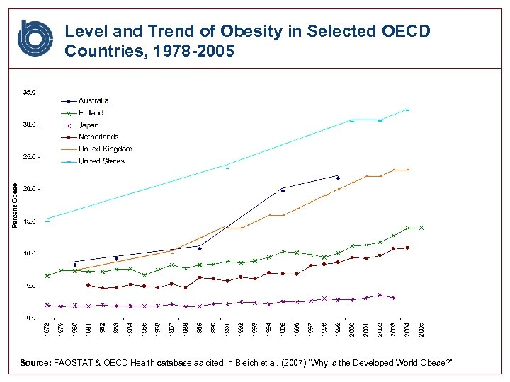 Level and Trend of Obesity in Selected OECD Countries, 1978 -2005 Source: FAOSTAT &