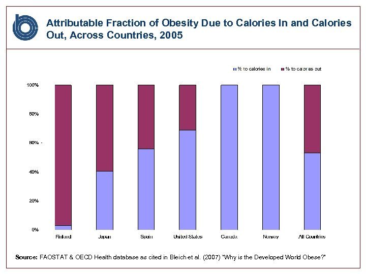 Attributable Fraction of Obesity Due to Calories In and Calories Out, Across Countries, 2005
