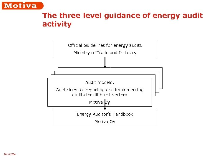 The three level guidance of energy audit activity Official Guidelines for energy audits Ministry