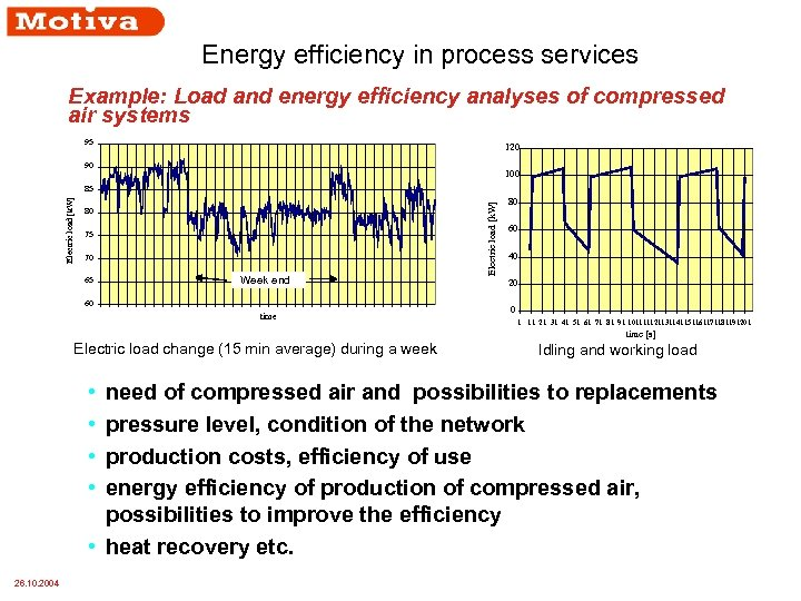 Energy efficiency in process services Example: Load and energy efficiency analyses of compressed air