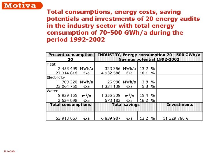 Total consumptions, energy costs, saving potentials and investments of 20 energy audits in the