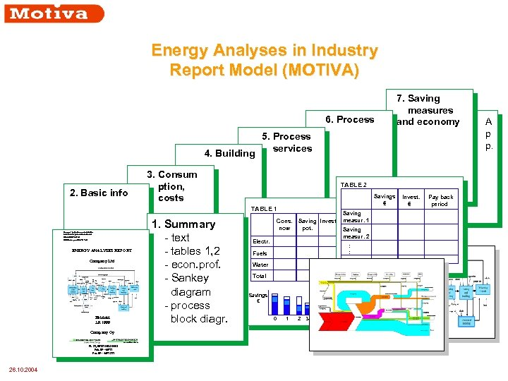 Energy Analyses in Industry Report Model (MOTIVA) 6. Process 4. Building 2. Basic info