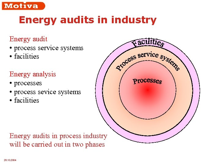 Energy audits in industry Energy audit • process service systems • facilities Energy analysis
